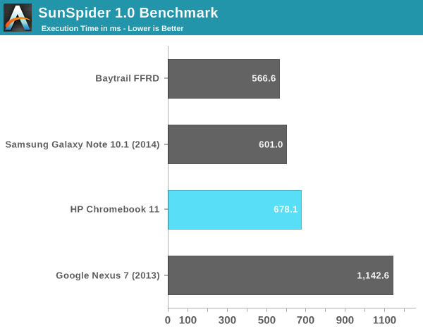 SunSpider 1.0 Benchmark