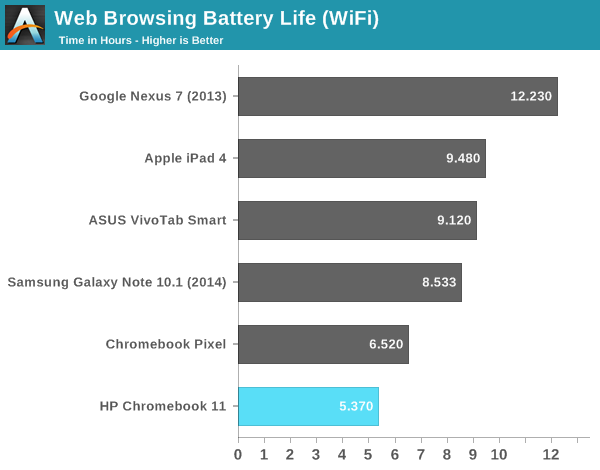Battery Life & Charging - HP Chromebook 11 Review