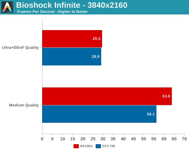 Bioshock Infinite - 3840x2160