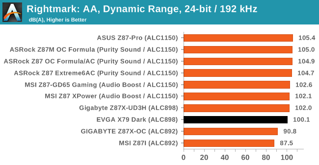 Rightmark: AA, Dynamic Range, 24-bit / 192 kHz