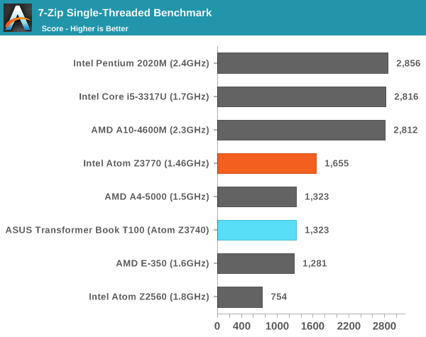 7-Zip Single-Threaded Benchmark