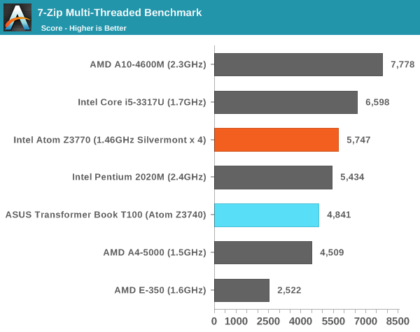 7-Zip Multi-Threaded Benchmark