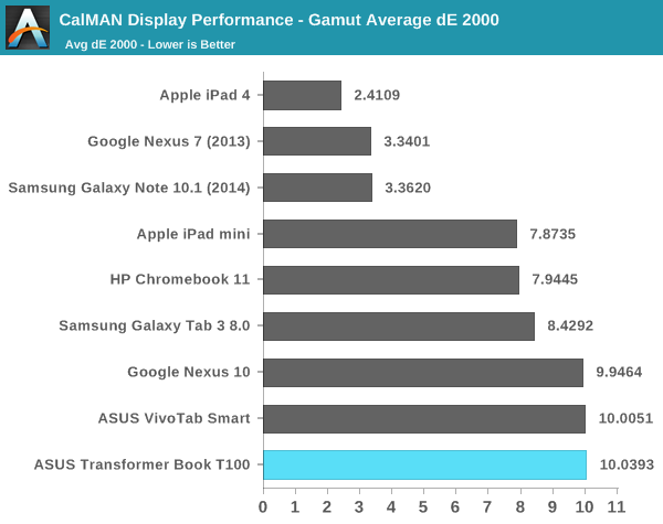 CalMAN Display Performance - Gamut Average dE 2000