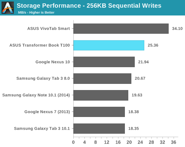 Storage Performance - 256KB Sequential Writes