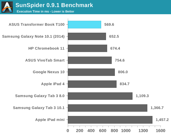 SunSpider 0.9.1 Benchmark