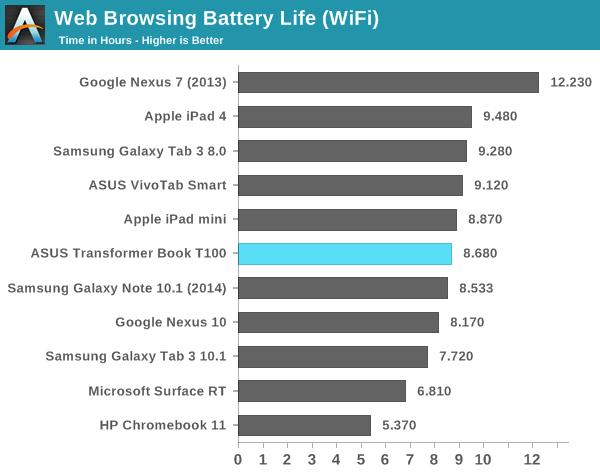 Web Browsing Battery Life (WiFi)
