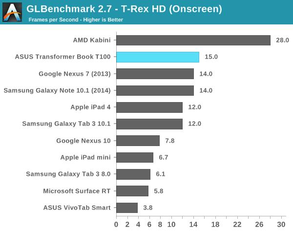 GLBenchmark 2.7 - T-Rex HD (Onscreen)
