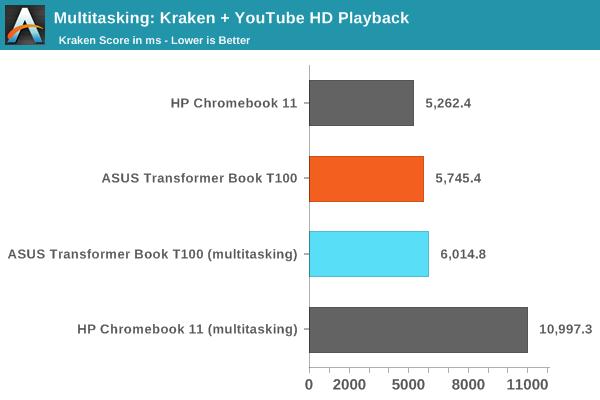 Multitasking: Kraken + YouTube HD Playback