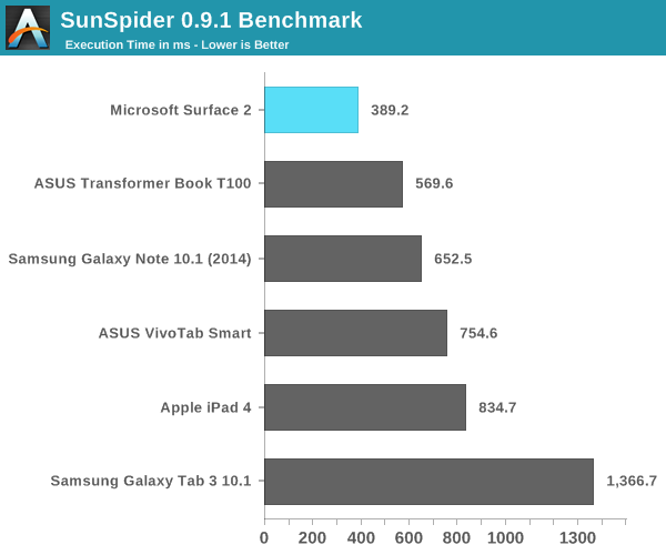 SunSpider 0.9.1 Benchmark
