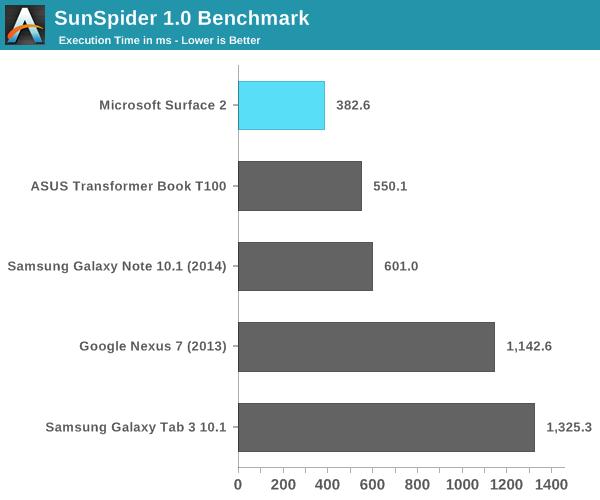 SunSpider 1.0 Benchmark