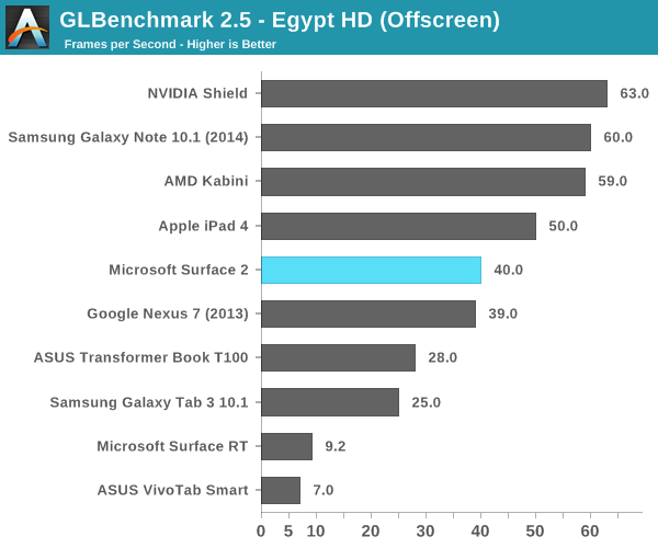 GLBenchmark 2.5 - Egypt HD (Offscreen)