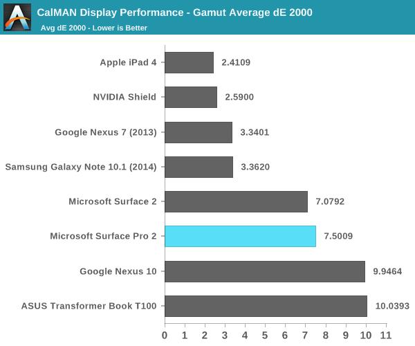 CalMAN Display Performance - Gamut Average dE 2000