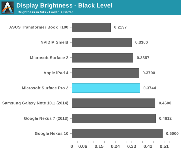 Display Brightness - Black Level