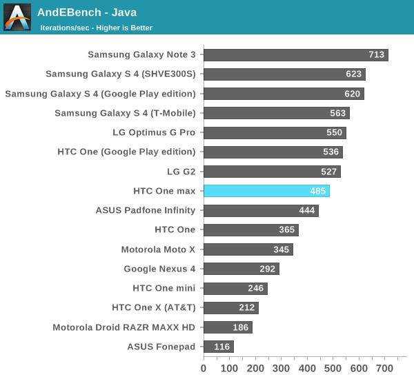 AndEBench - Java