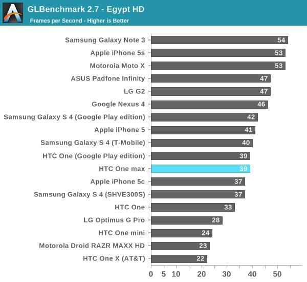 GLBenchmark 2.7 - Egypt HD