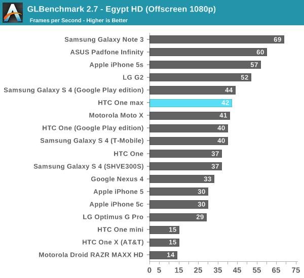 GLBenchmark 2.7 - Egypt HD (Offscreen 1080p)