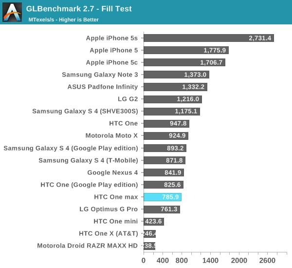 GLBenchmark 2.7 - Fill Test