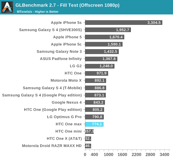 GLBenchmark 2.7 - Fill Test (Offscreen 1080p)