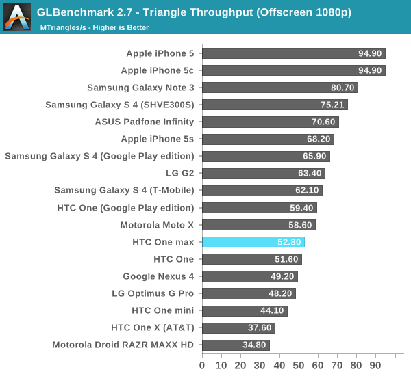 GLBenchmark 2.7 - Triangle Throughput (Offscreen 1080p)