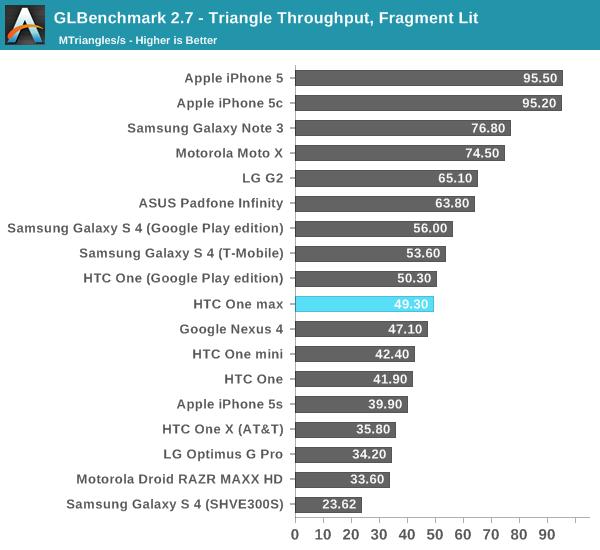 GLBenchmark 2.7 - Triangle Throughput, Fragment Lit