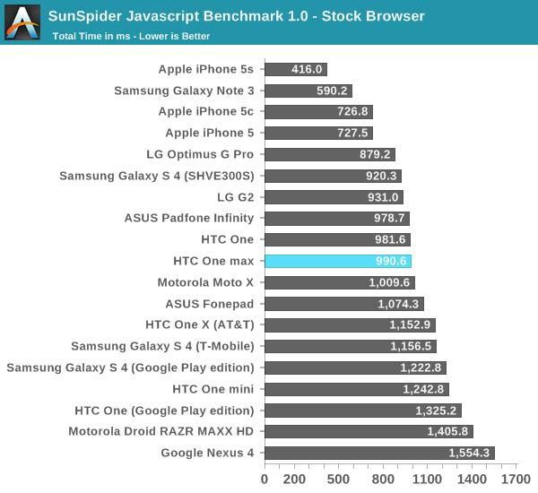 SunSpider Javascript Benchmark 1.0 - Stock Browser