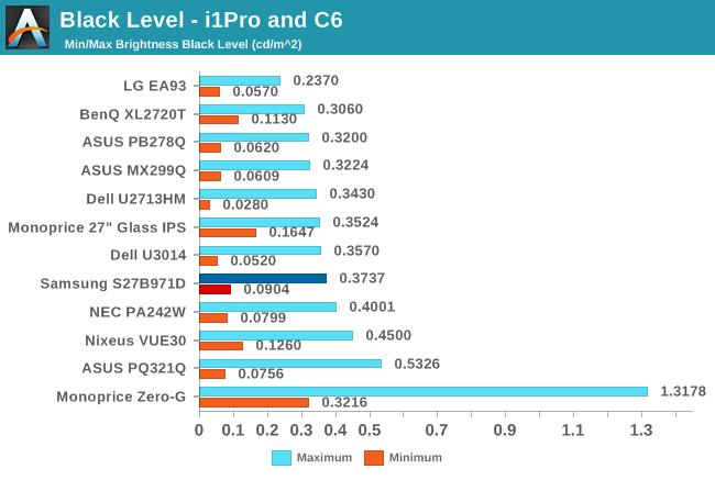 Black Level - 1iPro and C6