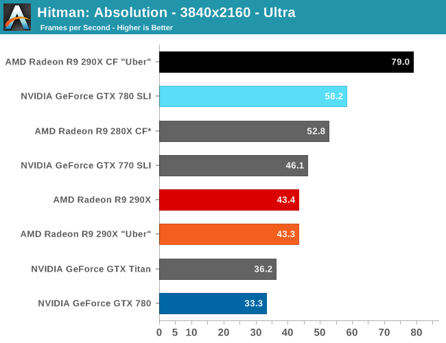 Hitman Is Another That Makes The 290x Shine With Taking A 16 Lead Over Gtx 780 In Fact We Re Getting Very Close To Being Cpu Limited