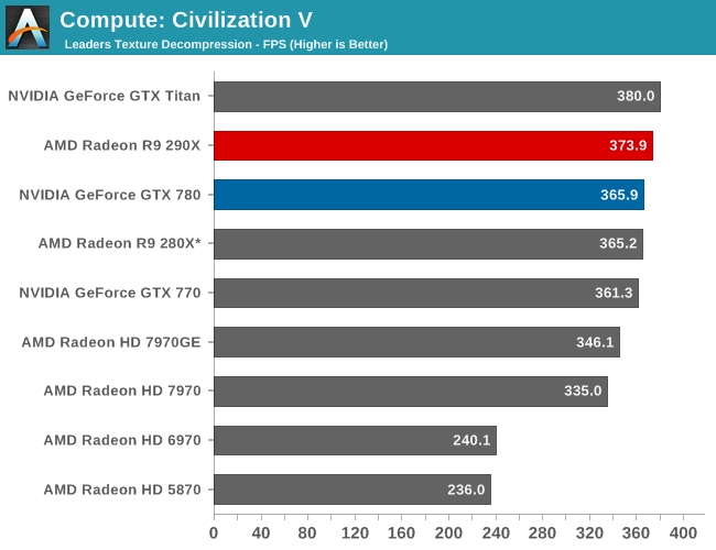 Compute - The AMD Radeon R9 290X Review