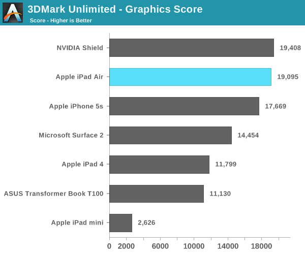 3DMark Unlimited - Graphics Score