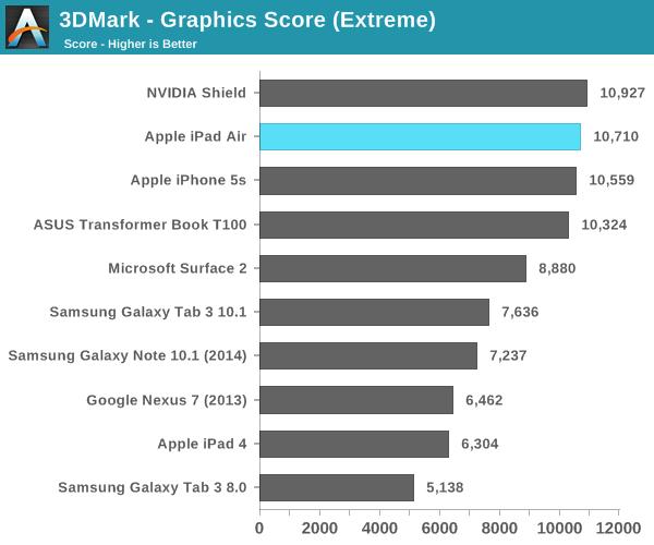 3DMark - Graphics Score (Extreme)