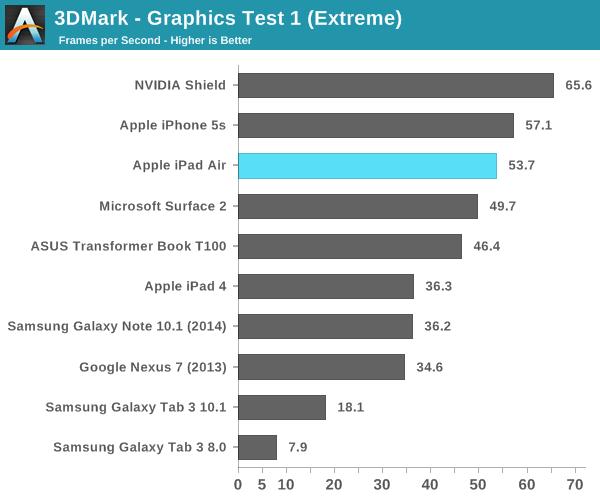 3DMark - Graphics Test 1 (Extreme)