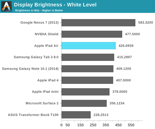 Display Brightness - White Level
