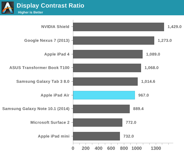 Display Contrast Ratio