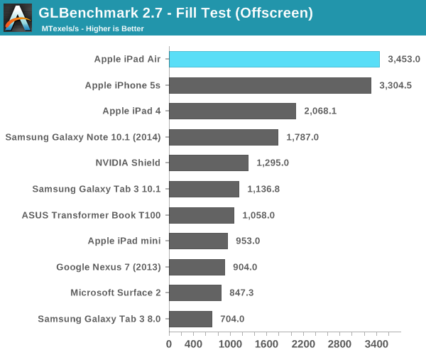 GLBenchmark 2.7 - Fill Test (Offscreen)