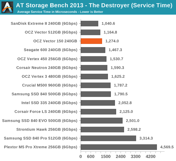 AT Storage Bench 2013 - The Destroyer (Service Time)