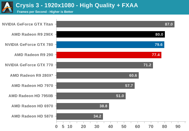 Crysis 3 - The AMD Radeon R9 290 Review