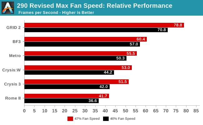 290 Revised Max Fan Speed: Relative Performance