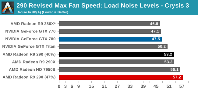 290 Revised Max Fan Speed: Load Noise Levels - Crysis 3