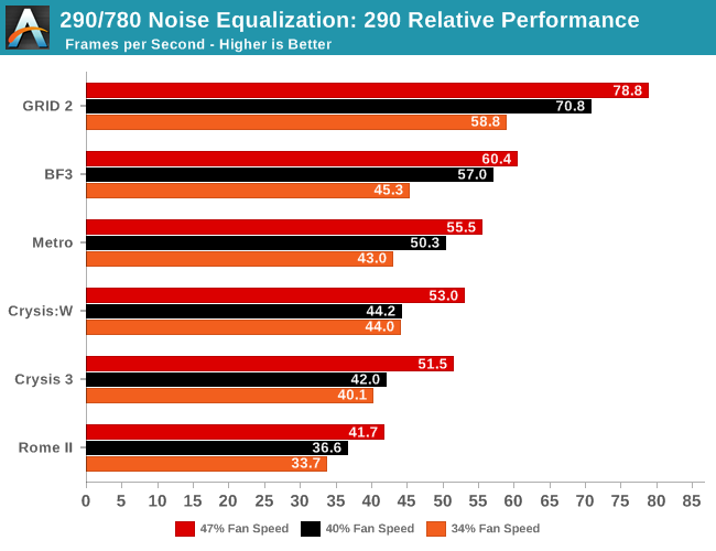 290/780 Noise Equalization: 290 Relative Performance