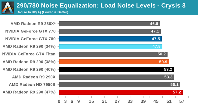 290/780 Noise Equalization: Load Noise Levels - Crysis 3