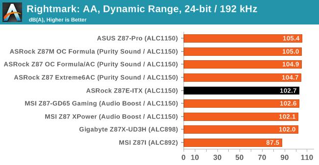 Rightmark: AA, Dynamic Range, 24-bit / 192 kHz