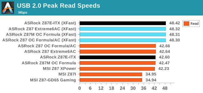 USB 2.0 Peak Read Speeds