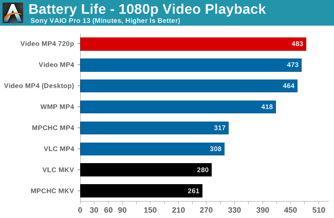 Battery Life - 1080p Video Playback