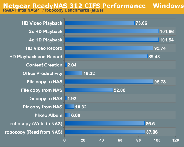 Netgear ReadyNAS 312 CIFS Performance - Windows