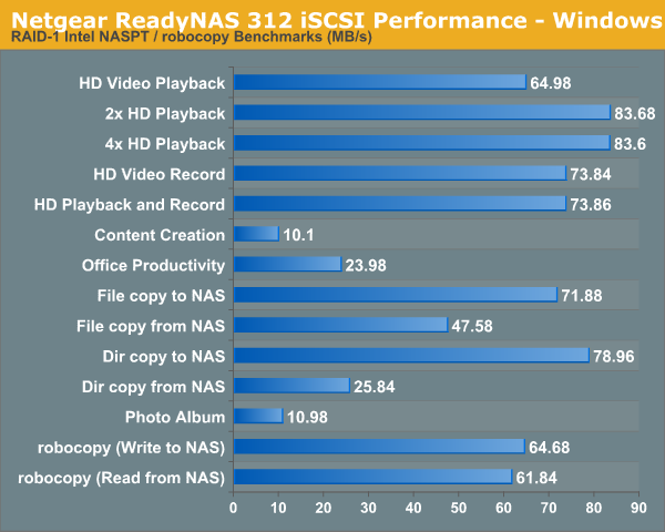 Netgear ReadyNAS 312 iSCSI Performance - Windows