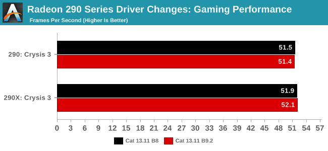 Radeon 290 Series Driver Changes: Gaming Performance