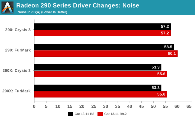 Radeon 290 Series Driver Changes: Noise