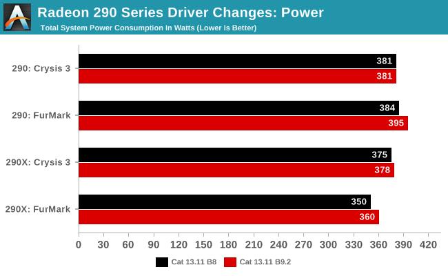 Radeon 290 Series Driver Changes: Power