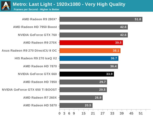 Metro: Last Light - The AMD Radeon R9 270X & R9 270 Review