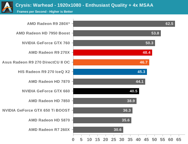 Crysis: Warhead - The AMD Radeon R9 270X & R9 270 Review: Feat  Asus